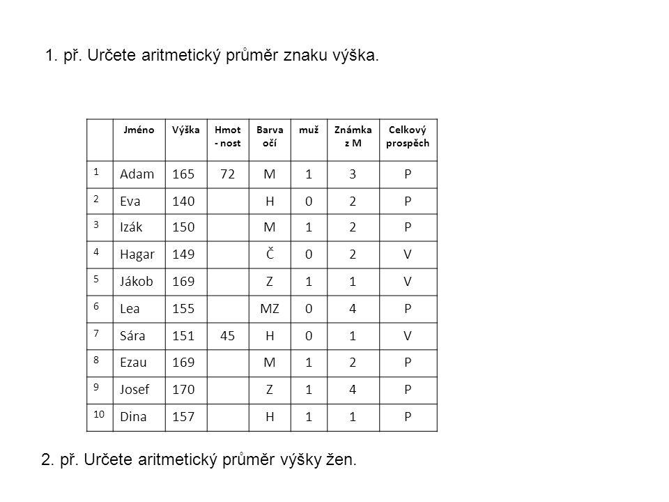 1. př. Určete aritmetický průměr znaku výška.