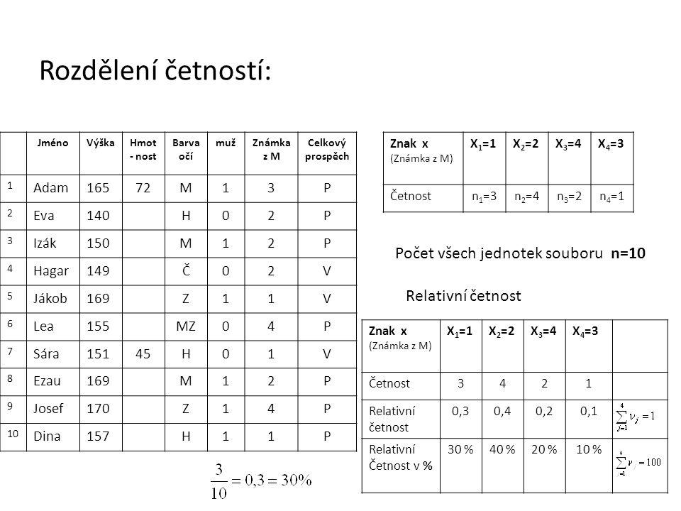 Rozdělení četností: Počet všech jednotek souboru n=10