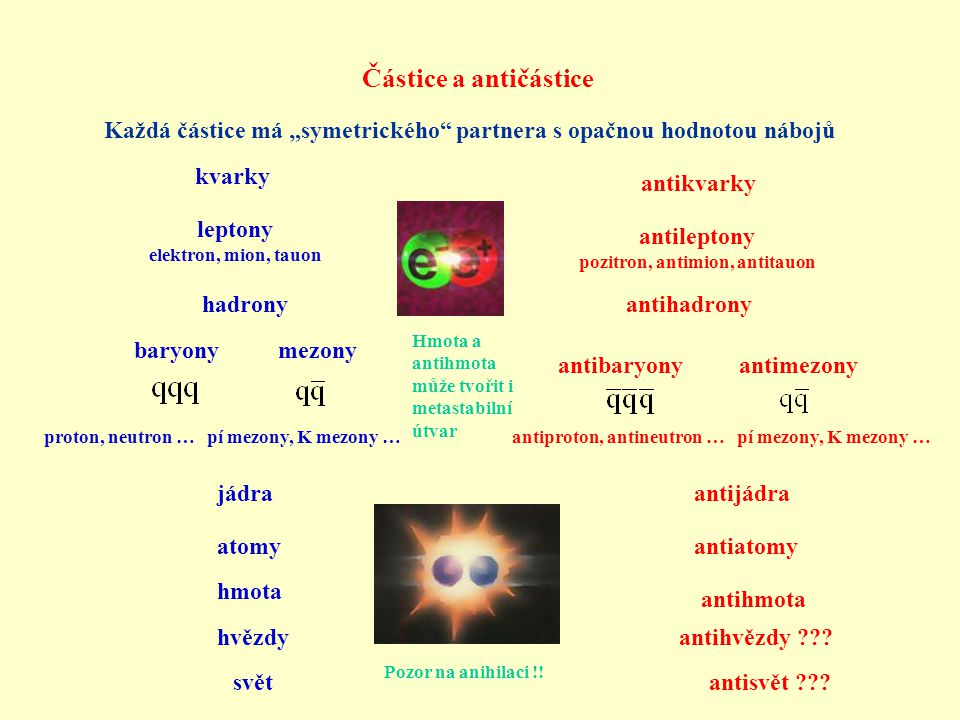 pozitron, antimion, antitauon