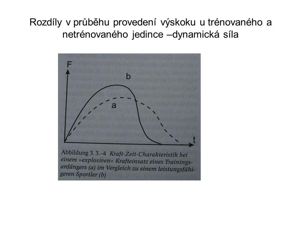 Rozdíly v průběhu provedení výskoku u trénovaného a netrénovaného jedince –dynamická síla