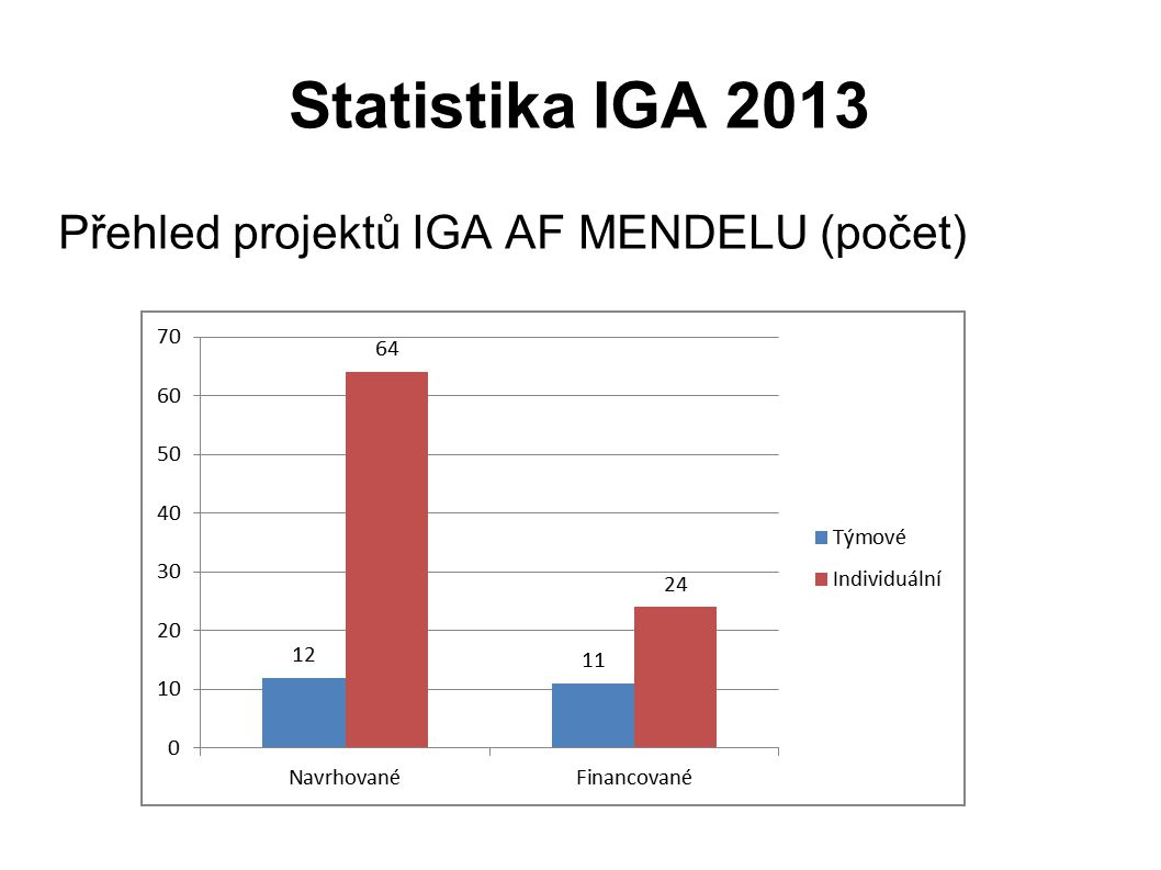 Statistika IGA 2013 Přehled projektů IGA AF MENDELU (počet)