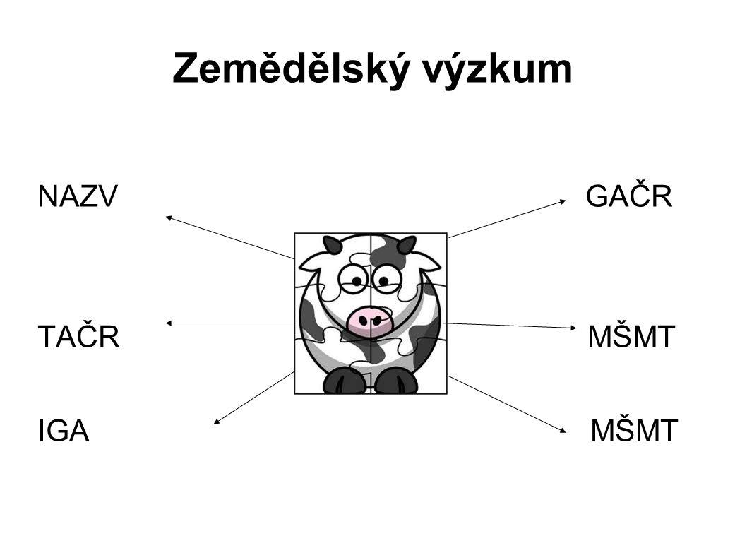 Zemědělský výzkum NAZV GAČR. TAČR MŠMT.