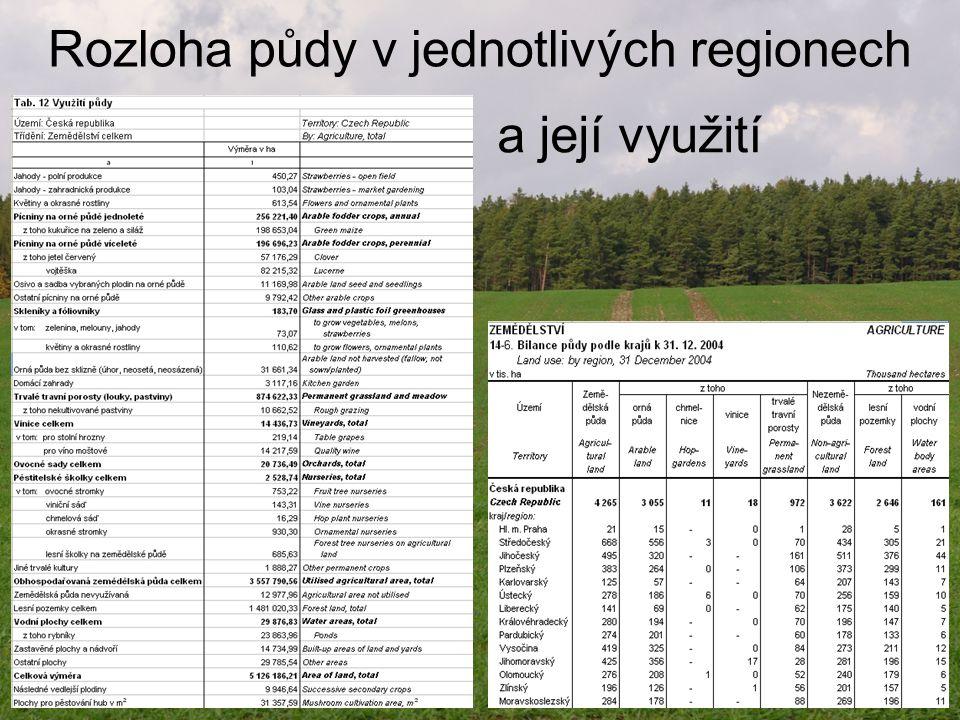 Rozloha půdy v jednotlivých regionech