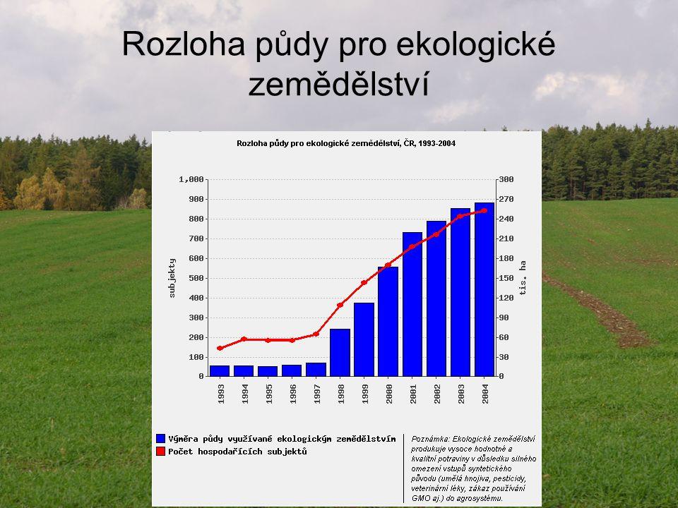 Rozloha půdy pro ekologické zemědělství