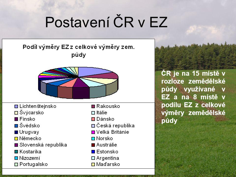 Postavení ČR v EZ ČR je na 15 místě v rozloze zemědělské půdy využívané v EZ a na 8 místě v podílu EZ z celkové výměry zemědělské půdy.
