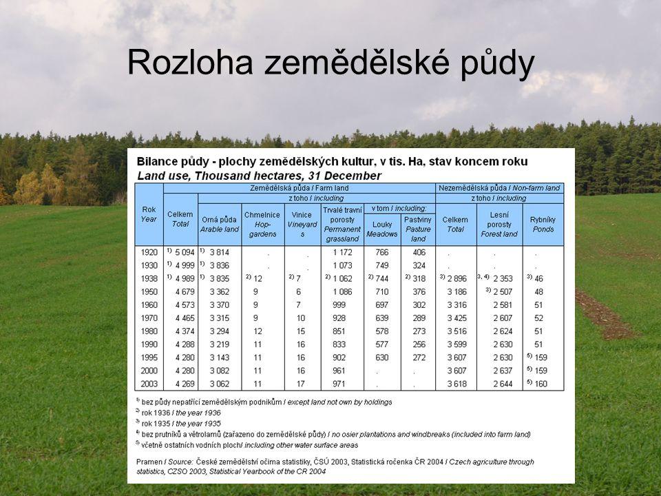 Rozloha zemědělské půdy
