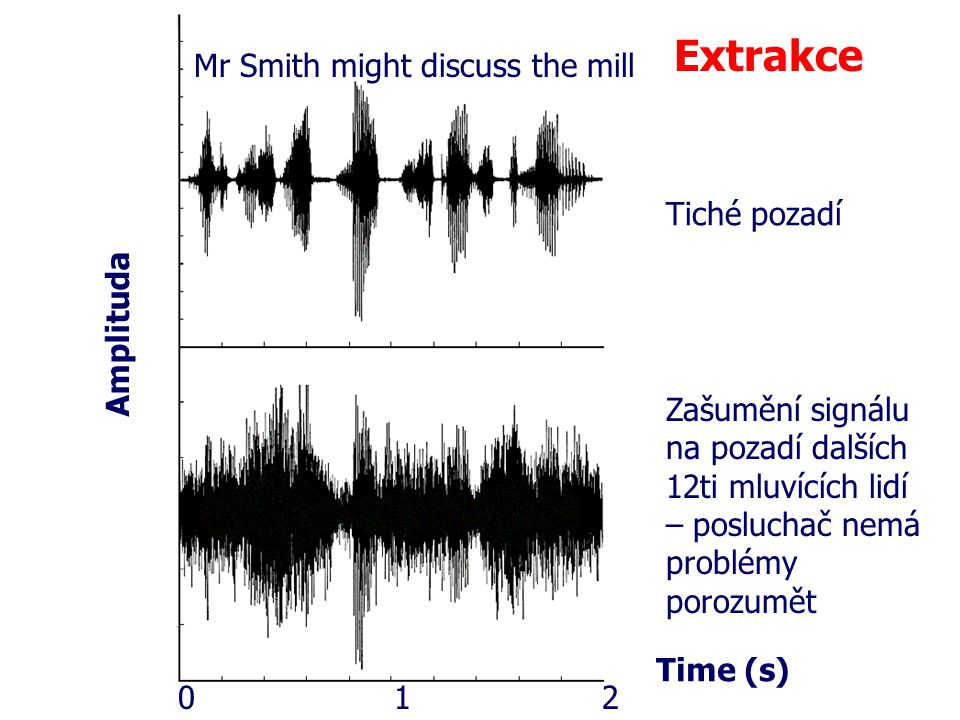 Extrakce Mr Smith might discuss the mill Tiché pozadí Amplituda