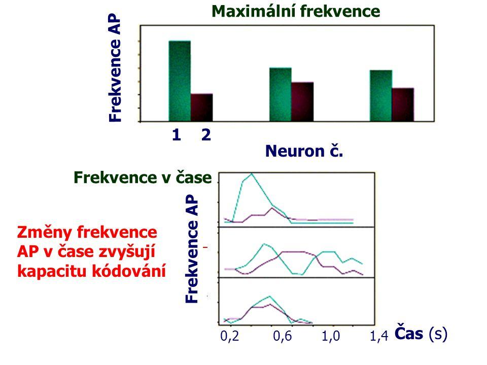 Maximální frekvence Geraniol Linalool Rajče Frekvence AP 1 2 1 2 1 2
