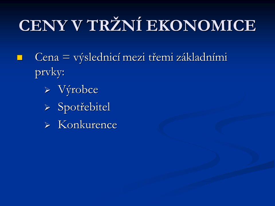 CENY V TRŽNÍ EKONOMICE Cena = výslednicí mezi třemi základními prvky: