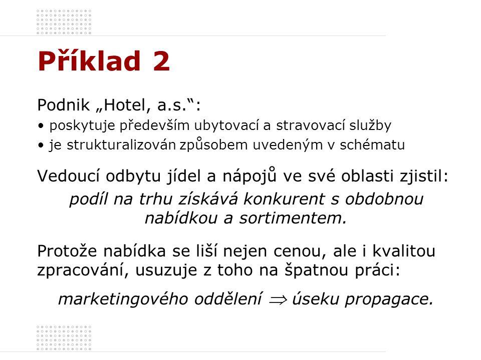 """Příklad 2 Podnik """"Hotel, a.s. :"""