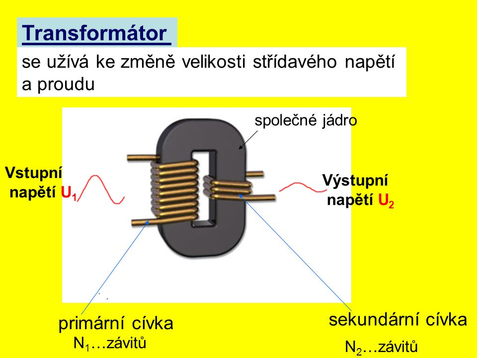Transformátor se užívá ke změně velikosti střídavého napětí a proudu