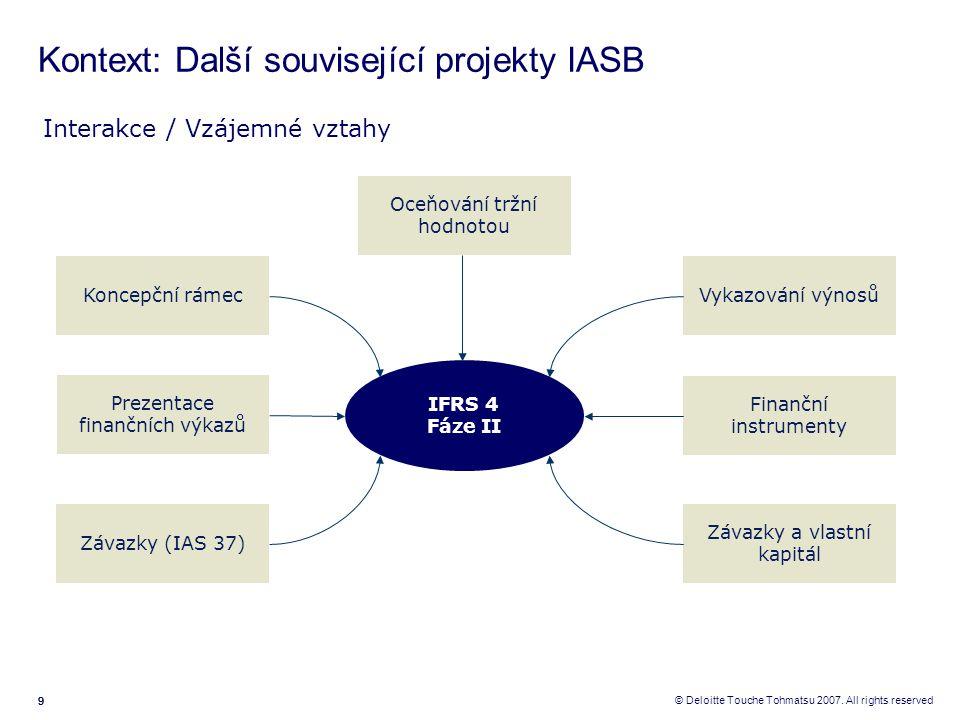 Kontext: Další související projekty IASB