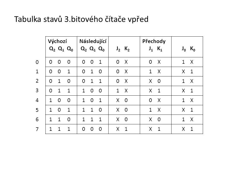 Tabulka stavů 3.bitového čítače vpřed