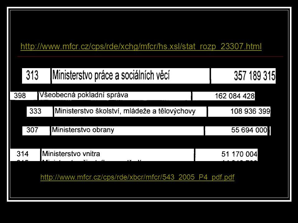 http://www.mfcr.cz/cps/rde/xchg/mfcr/hs.xsl/stat_rozp_23307.html http://www.mfcr.cz/cps/rde/xbcr/mfcr/543_2005_P4_pdf.pdf.