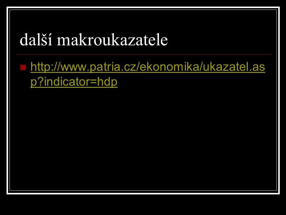 další makroukazatele http://www.patria.cz/ekonomika/ukazatel.asp indicator=hdp