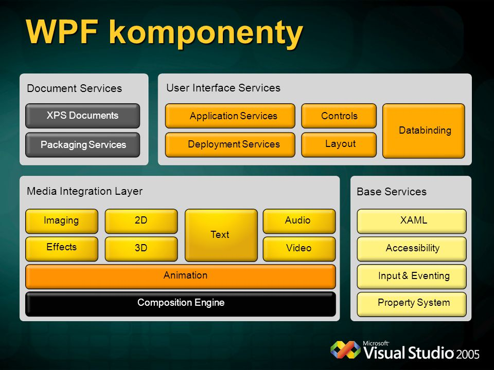 WPF komponenty Document Services User Interface Services