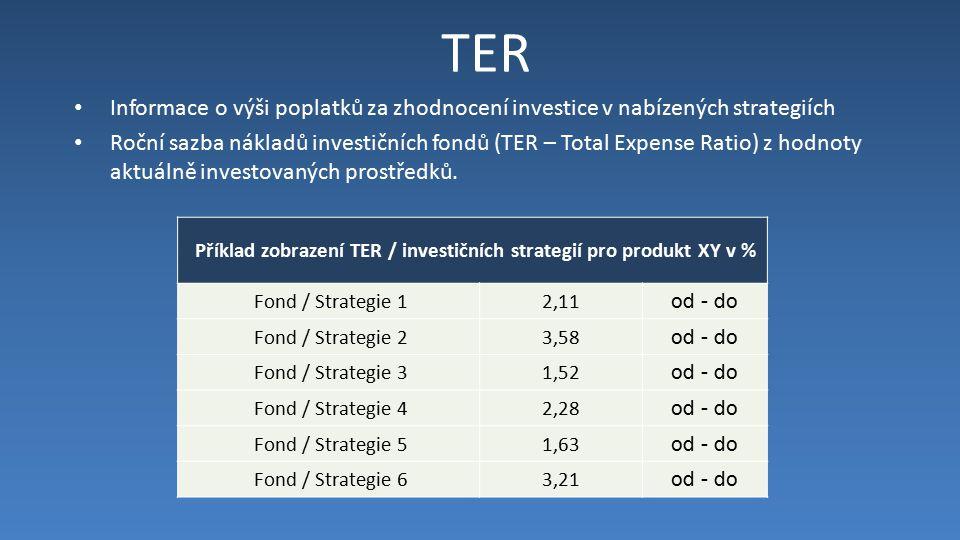 Příklad zobrazení TER / investičních strategií pro produkt XY v %