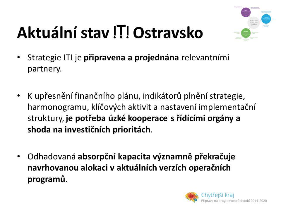 Aktuální stav Ostravsko