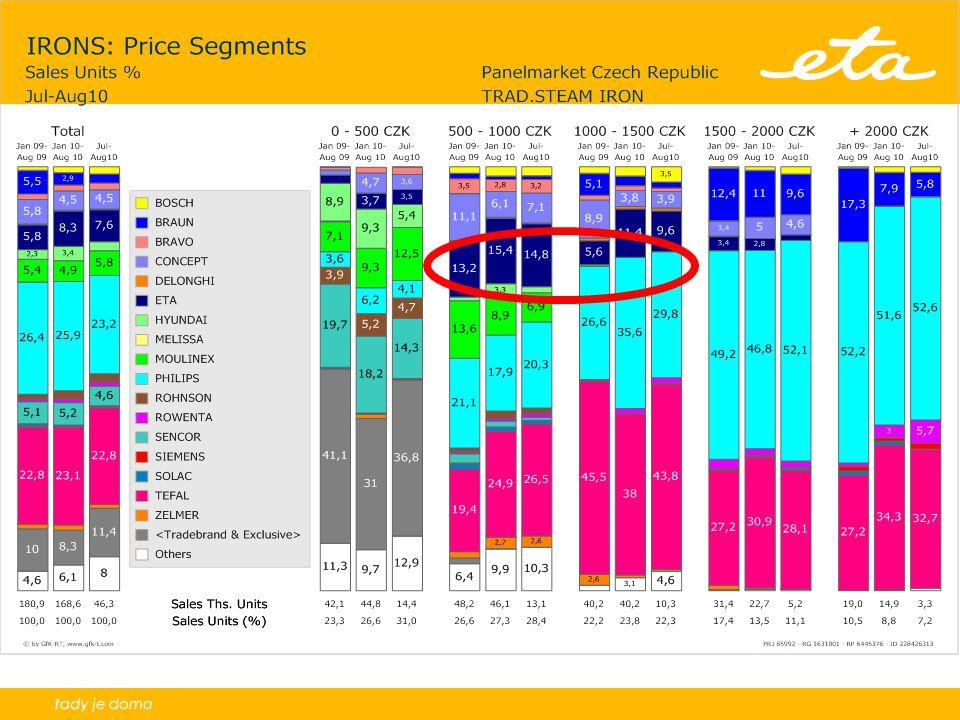 2YTD SH1. Market Shares by Segment - units(5) ETA CZ CHARTS_revize cen.segmentu. 65992. 1631801.