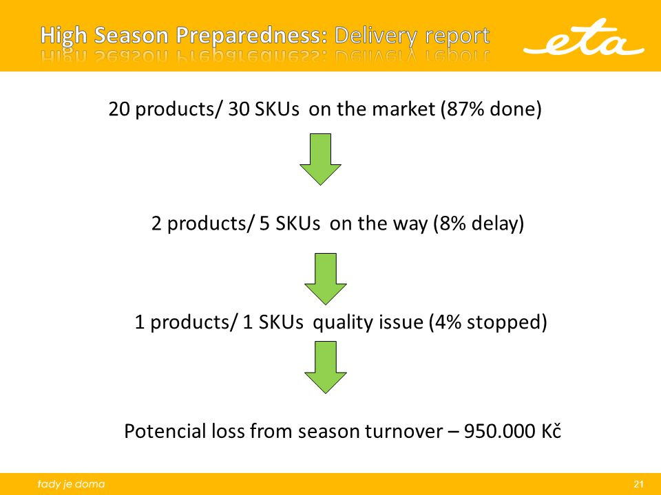 High Season Preparedness: Delivery report