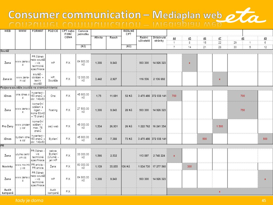 Consumer communication – Mediaplan web