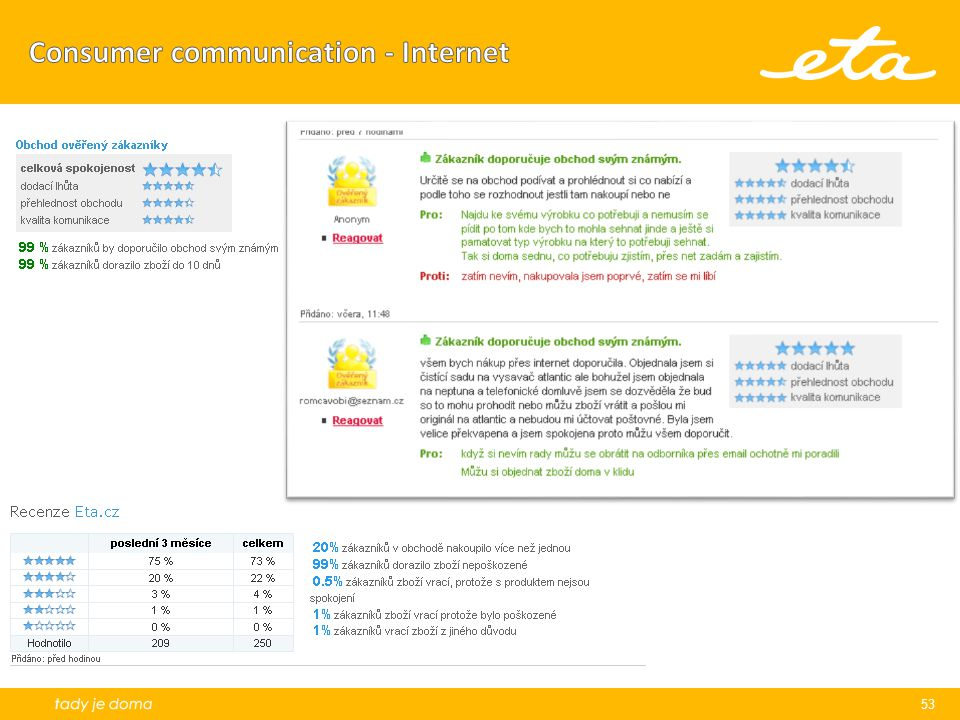 Consumer communication - Internet