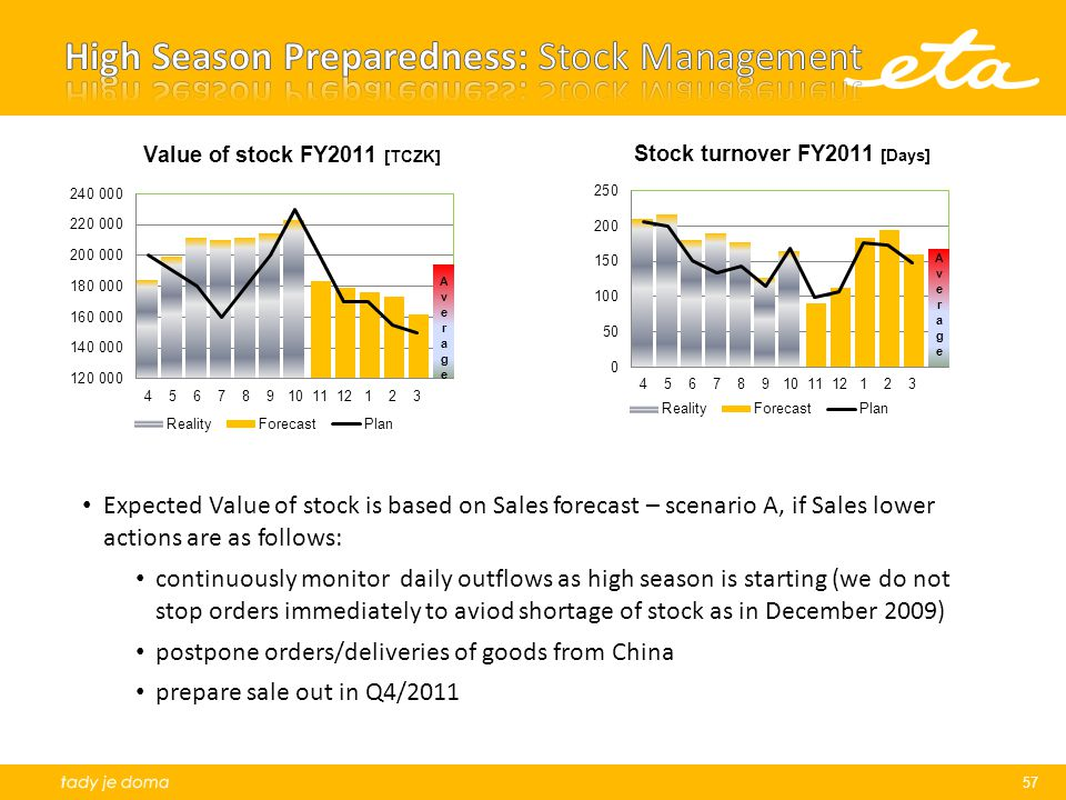High Season Preparedness: Stock Management