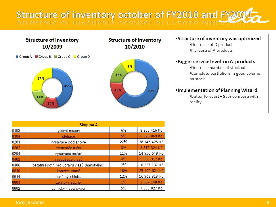Structure of inventory october of FY2010 and FY2011