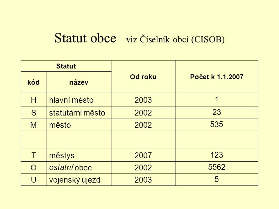Statut obce – viz Číselník obcí (CISOB)