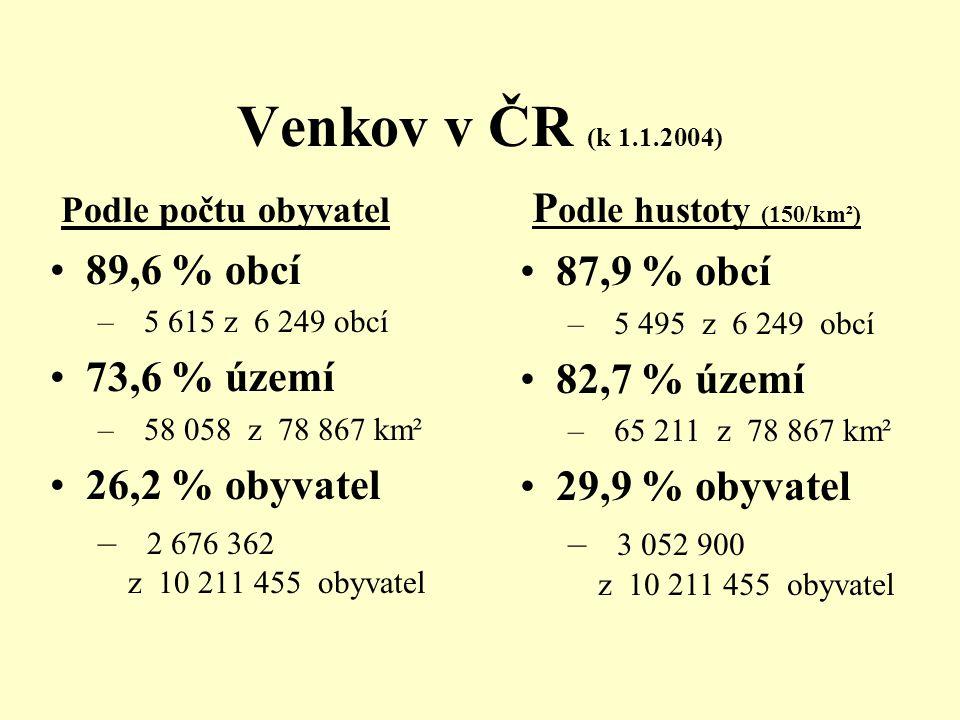 Venkov v ČR (k 1.1.2004) Podle hustoty (150/km²) Podle počtu obyvatel