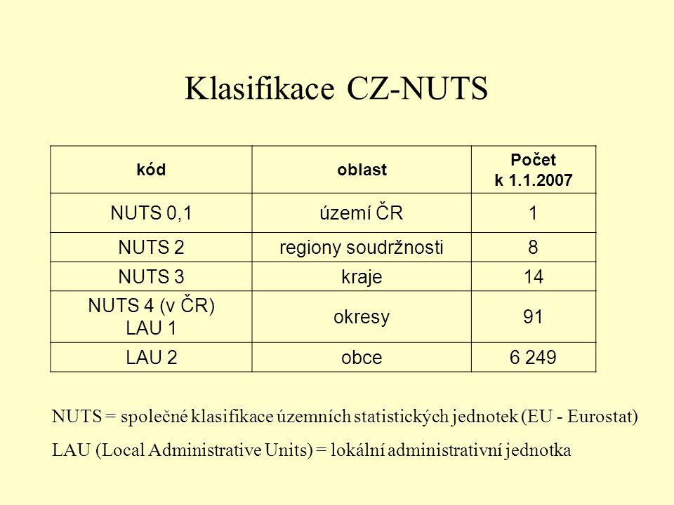 Klasifikace CZ-NUTS NUTS 0,1 území ČR 1 NUTS 2 regiony soudržnosti 8