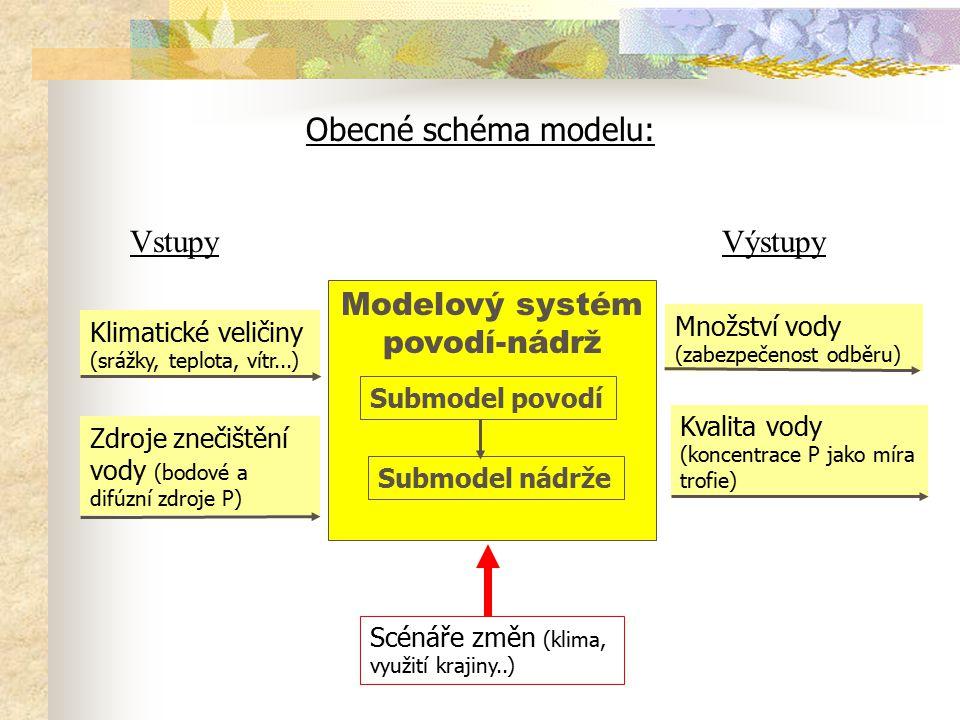 Modelový systém povodí-nádrž