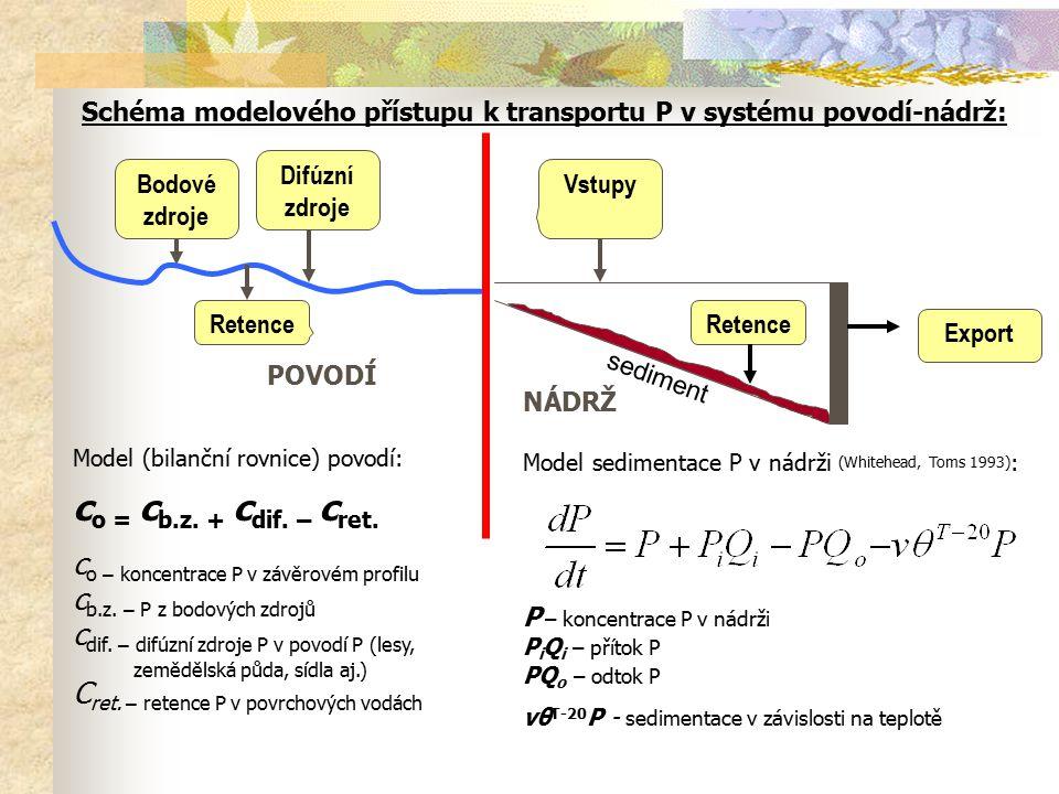 Model (bilanční rovnice) povodí: co = cb.z. + cdif. – cret.