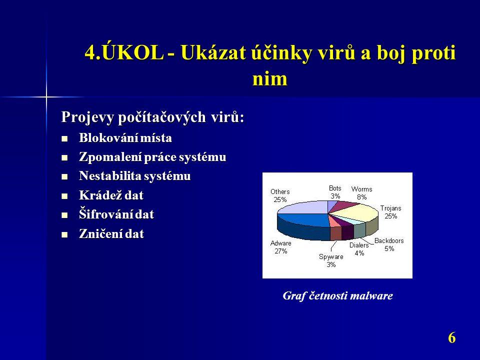 4.ÚKOL - Ukázat účinky virů a boj proti nim