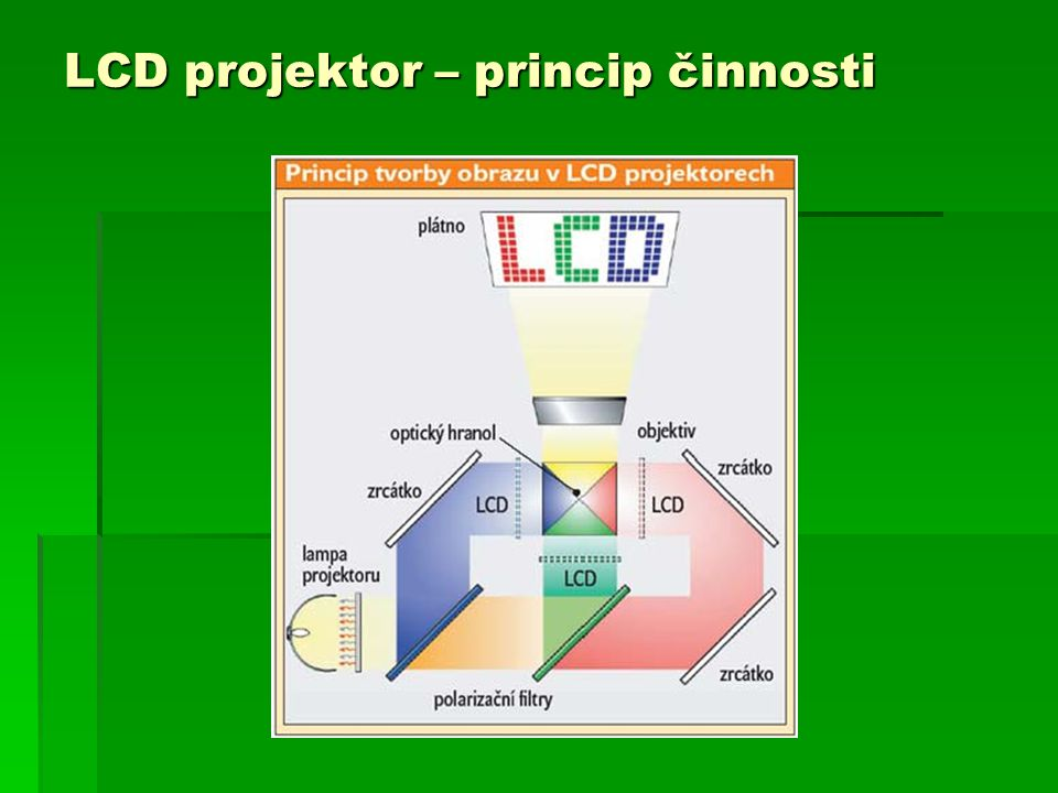 LCD projektor – princip činnosti