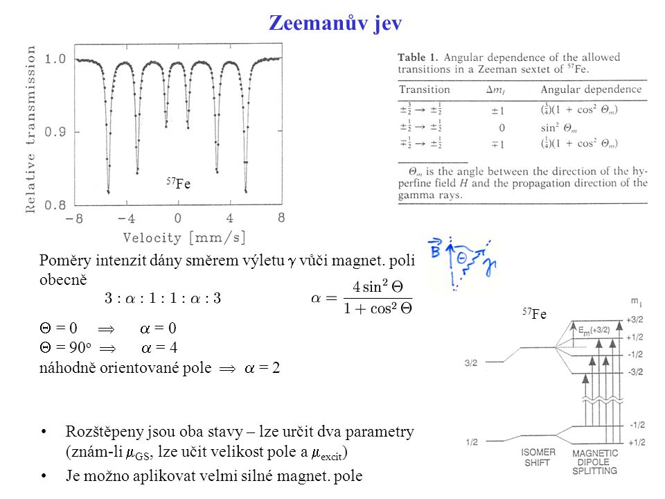 Zeemanův jev Poměry intenzit dány směrem výletu g vůči magnet. poli