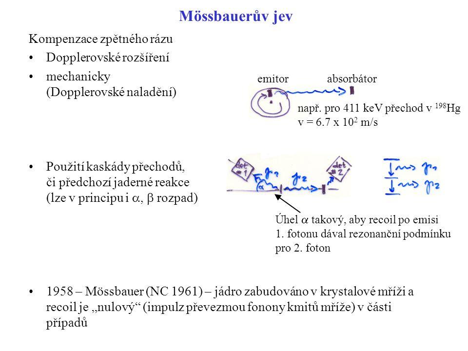 Mössbauerův jev Kompenzace zpětného rázu Dopplerovské rozšíření