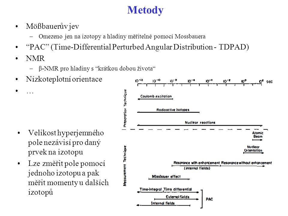 Metody Mößbauerův jev. Omezeno jen na izotopy a hladiny měřitelné pomocí Mossbauera.