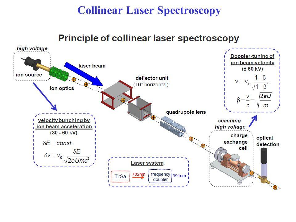 Collinear Laser Spectroscopy