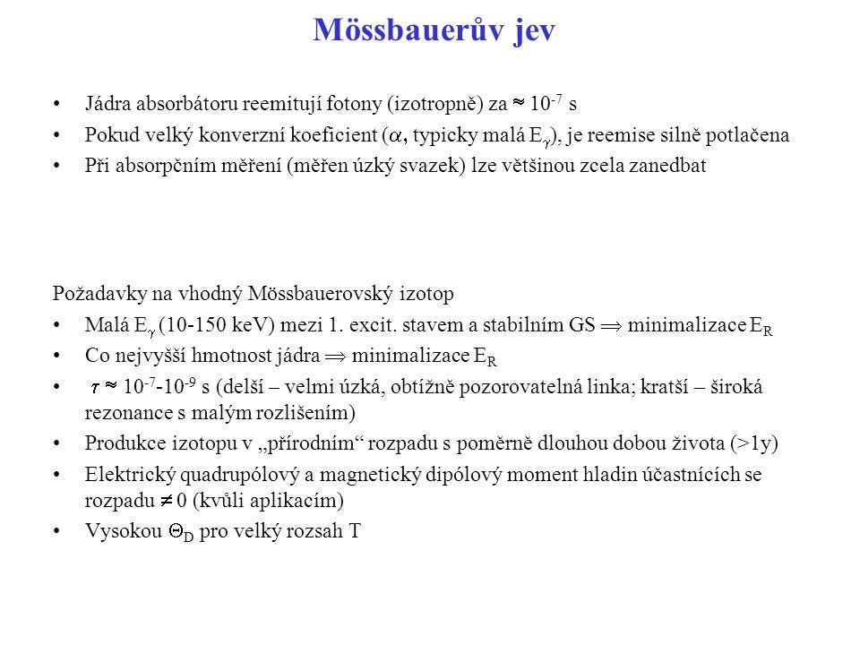 Mössbauerův jev Jádra absorbátoru reemitují fotony (izotropně) za  10-7 s.