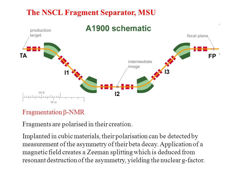 The NSCL Fragment Separator, MSU