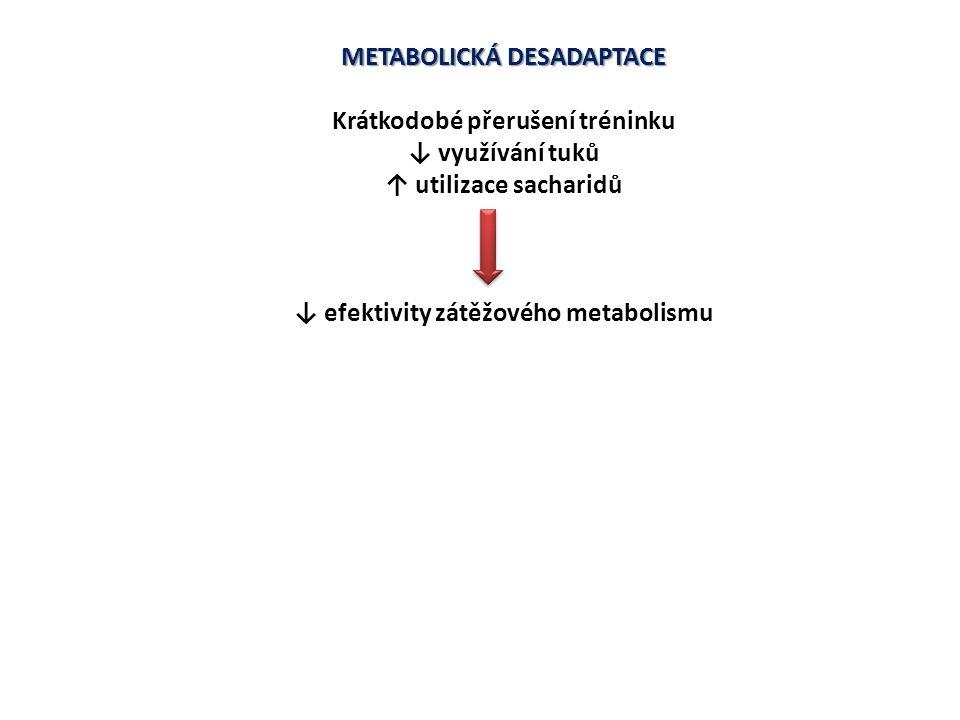 METABOLICKÁ DESADAPTACE Krátkodobé přerušení tréninku ↓ využívání tuků