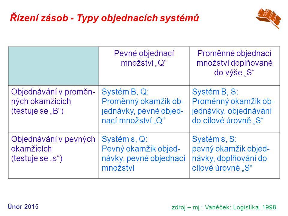 Řízení zásob - Typy objednacích systémů