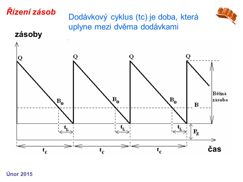 Dodávkový cyklus (tc) je doba, která uplyne mezi dvěma dodávkami