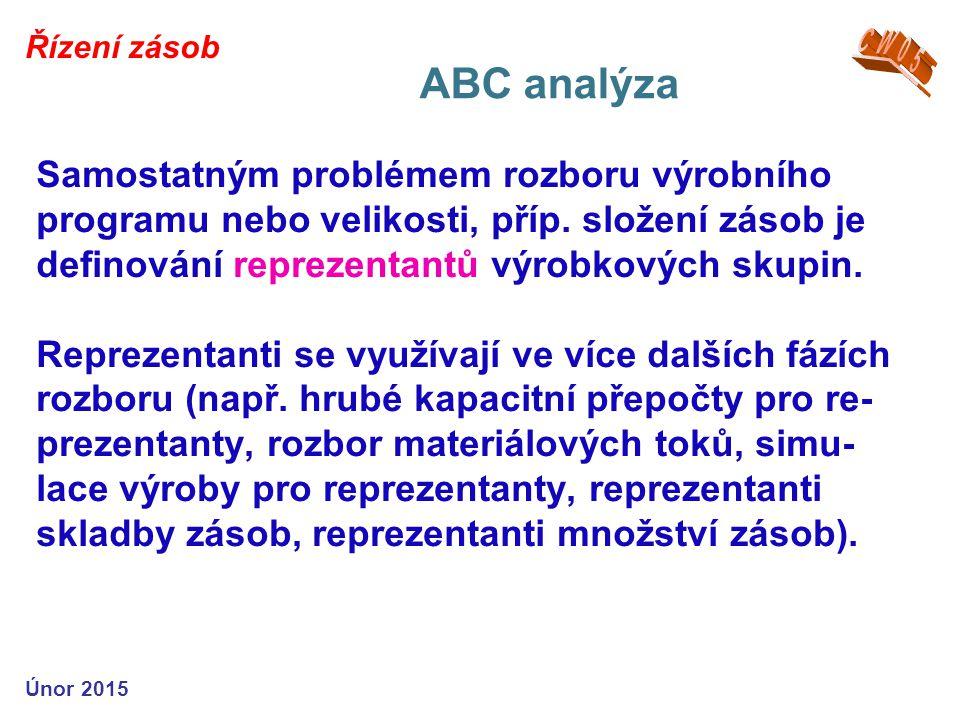Řízení zásob CW05. ABC analýza.