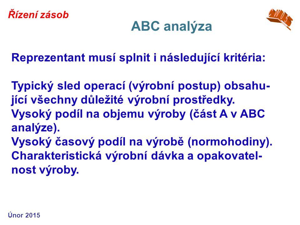 ABC analýza Reprezentant musí splnit i následující kritéria: