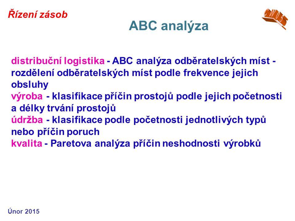 ABC analýza CW05 Řízení zásob