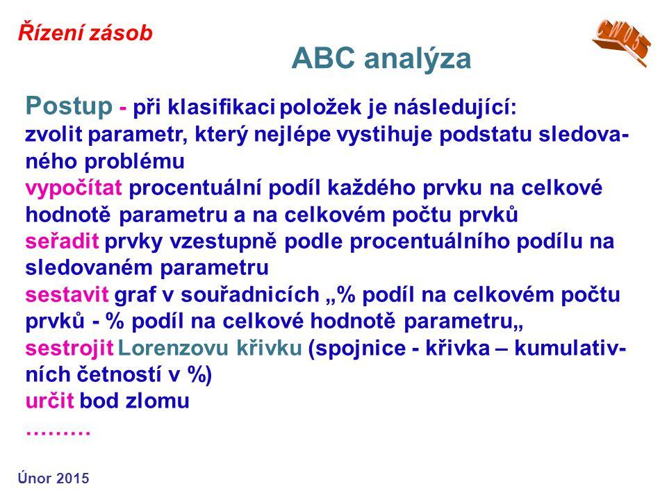 ABC analýza Postup - při klasifikaci položek je následující: CW05