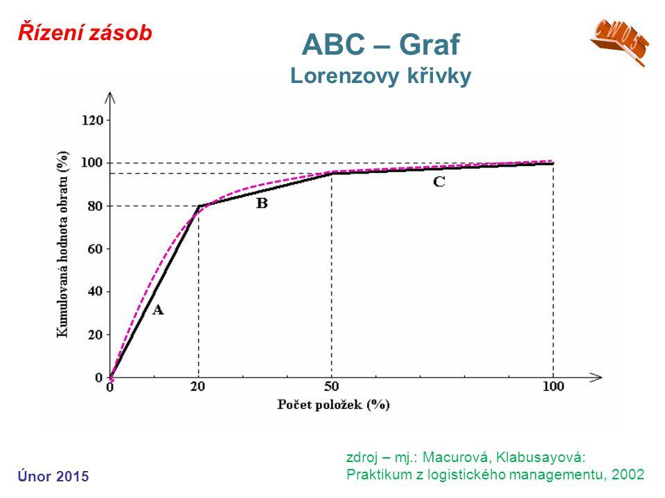 ABC – Graf CW05 Řízení zásob Lorenzovy křivky