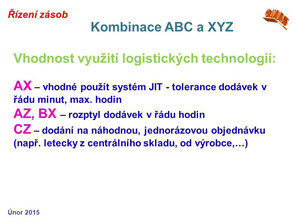 Kombinace ABC a XYZ CW05 Řízení zásob
